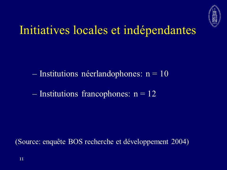 11 Initiatives locales et indépendantes –Institutions néerlandophones: n = 10 –Institutions francophones: n = 12 (Source: enquête BOS recherche et dév