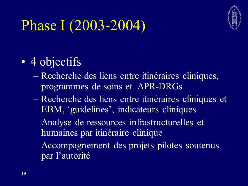 16 Phase I (2003-2004) 4 objectifs –Recherche des liens entre itinéraires cliniques, programmes de soins et APR-DRGs –Recherche des liens entre itinér