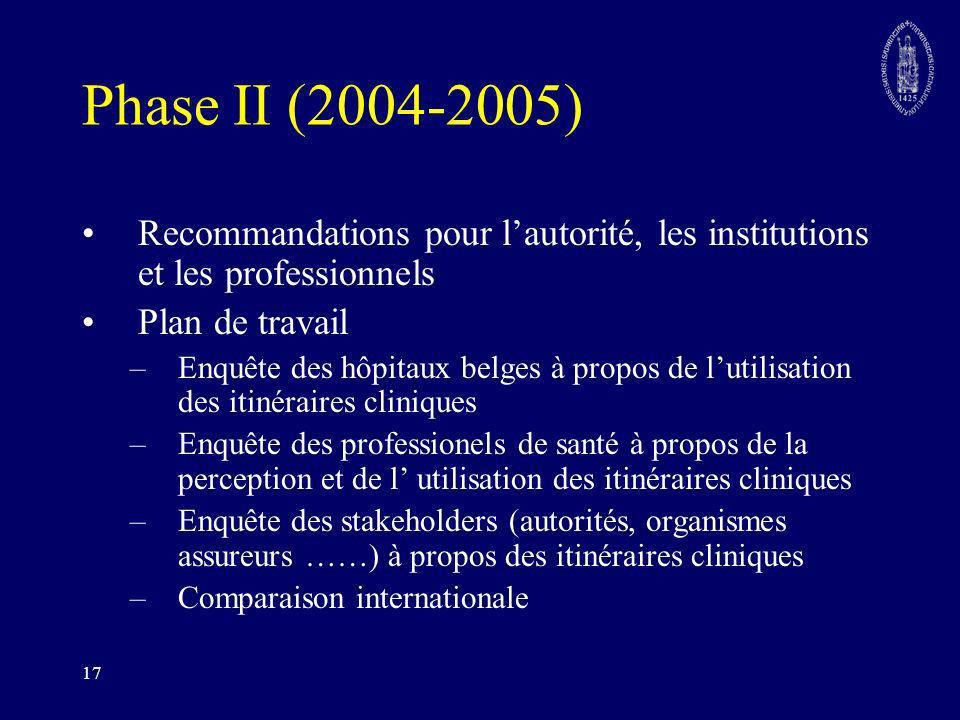 17 Phase II (2004-2005) Recommandations pour lautorité, les institutions et les professionnels Plan de travail –Enquête des hôpitaux belges à propos d