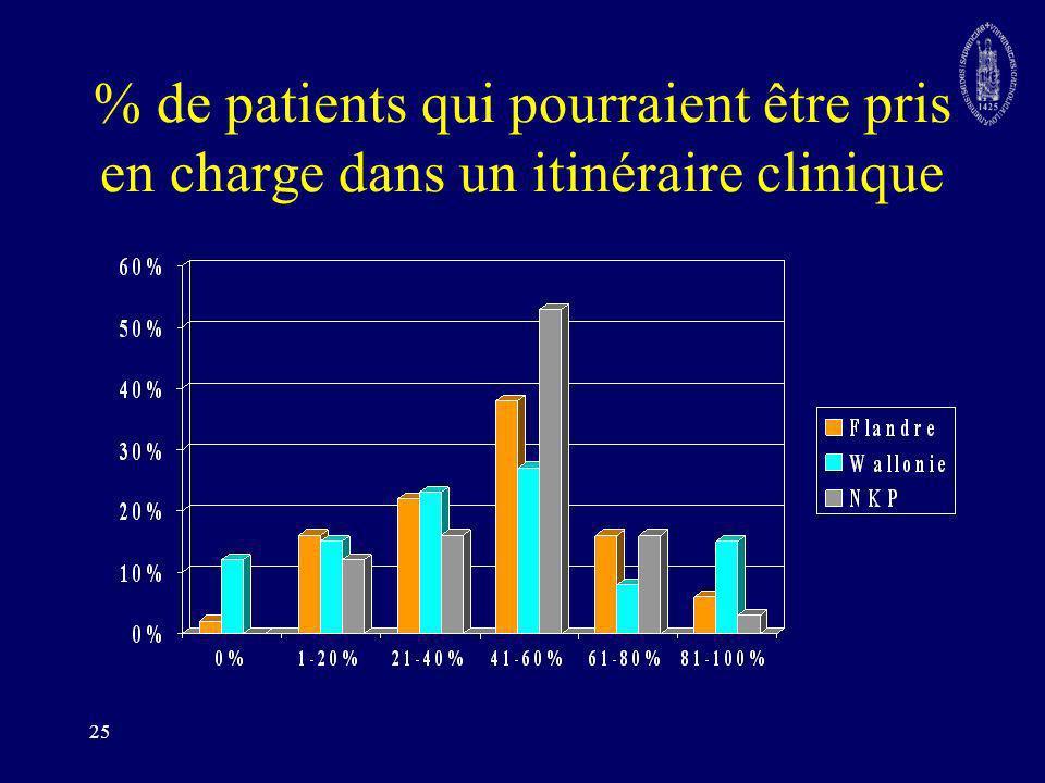 25 % de patients qui pourraient être pris en charge dans un itinéraire clinique