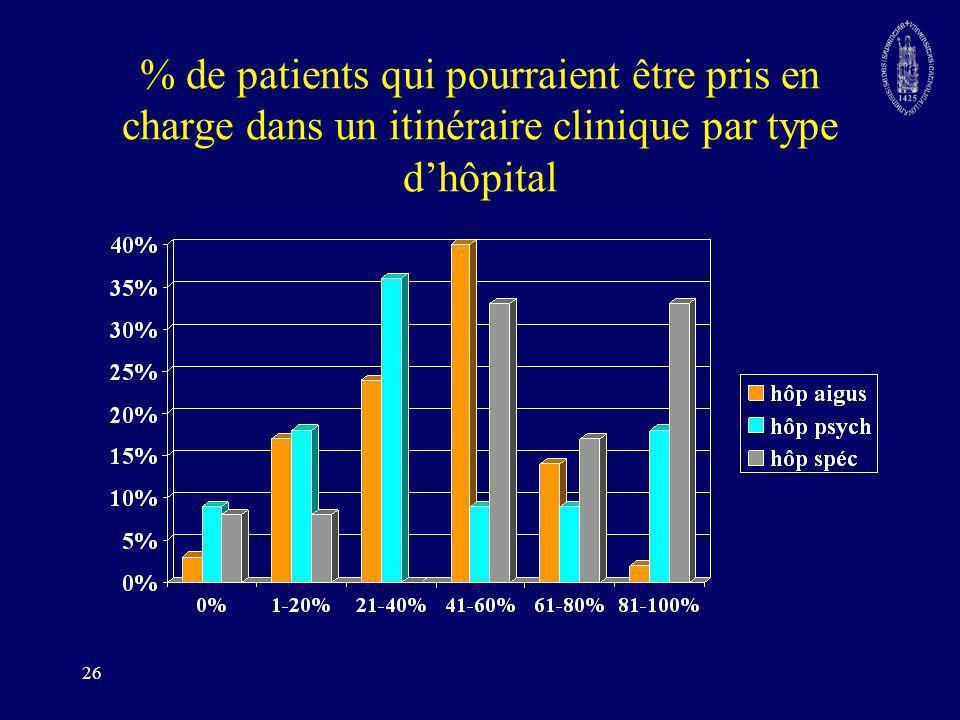26 % de patients qui pourraient être pris en charge dans un itinéraire clinique par type dhôpital