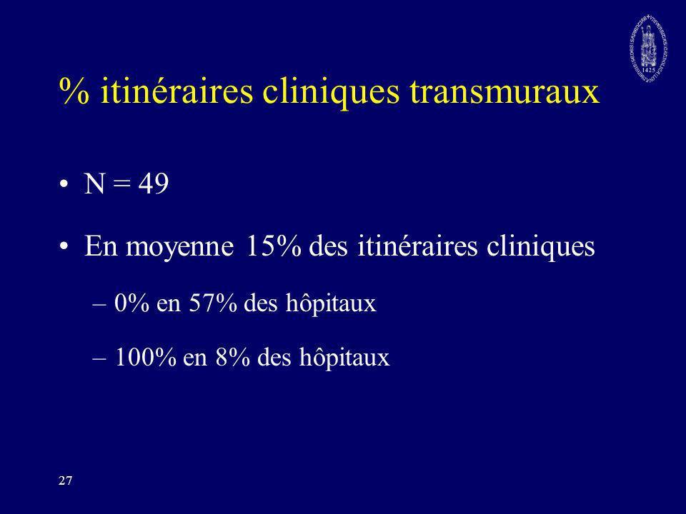 27 % itinéraires cliniques transmuraux N = 49 En moyenne 15% des itinéraires cliniques –0% en 57% des hôpitaux –100% en 8% des hôpitaux