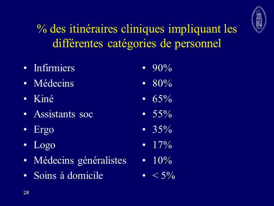 28 % des itinéraires cliniques impliquant les différentes catégories de personnel Infirmiers Médecins Kiné Assistants soc Ergo Logo Médecins généralis