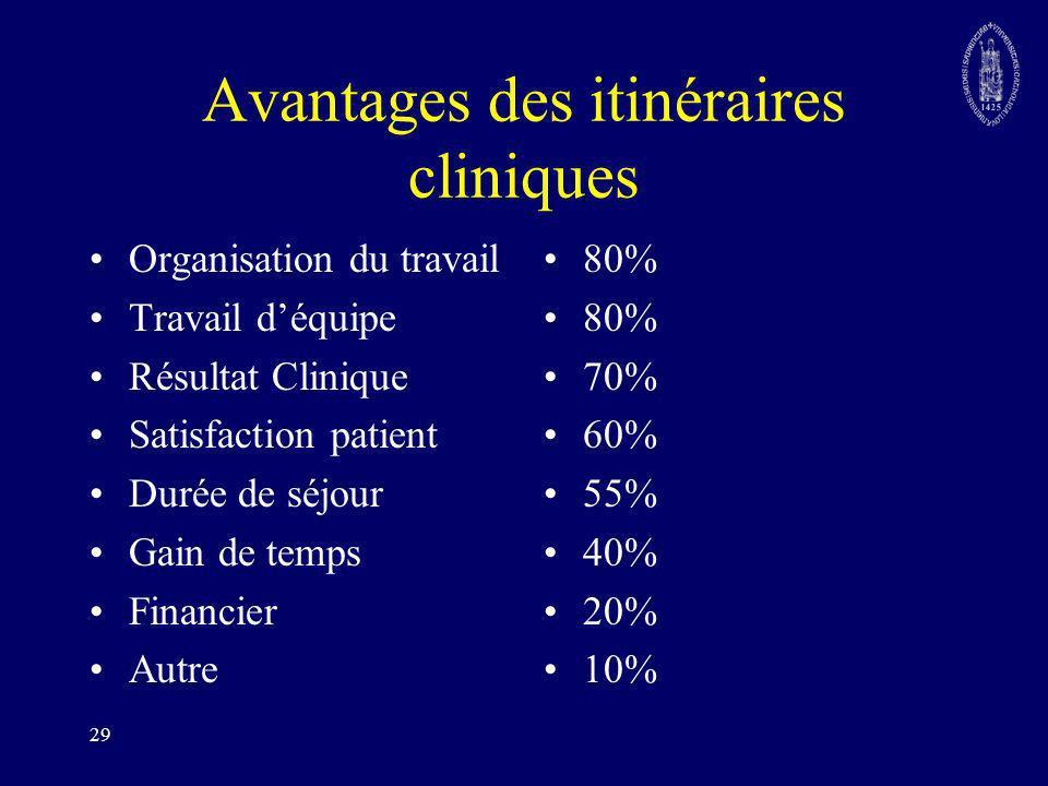 29 Avantages des itinéraires cliniques Organisation du travail Travail déquipe Résultat Clinique Satisfaction patient Durée de séjour Gain de temps Fi