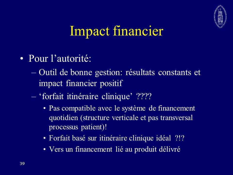 39 Impact financier Pour lautorité: –Outil de bonne gestion: résultats constants et impact financier positif –forfait itinéraire clinique ???? Pas com