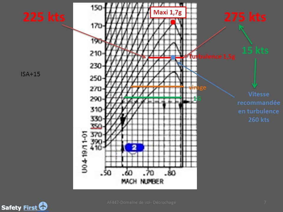 AF447-Domaine de vol- Décrochage7 1G virage Turbulence 1,5g 225 kts275 kts.