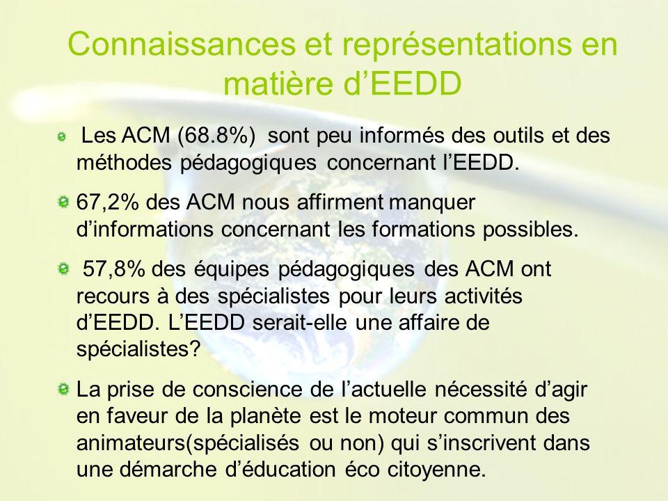 Connaissances et représentations en matière dEEDD Les ACM (68.8%) sont peu informés des outils et des méthodes pédagogiques concernant lEEDD.
