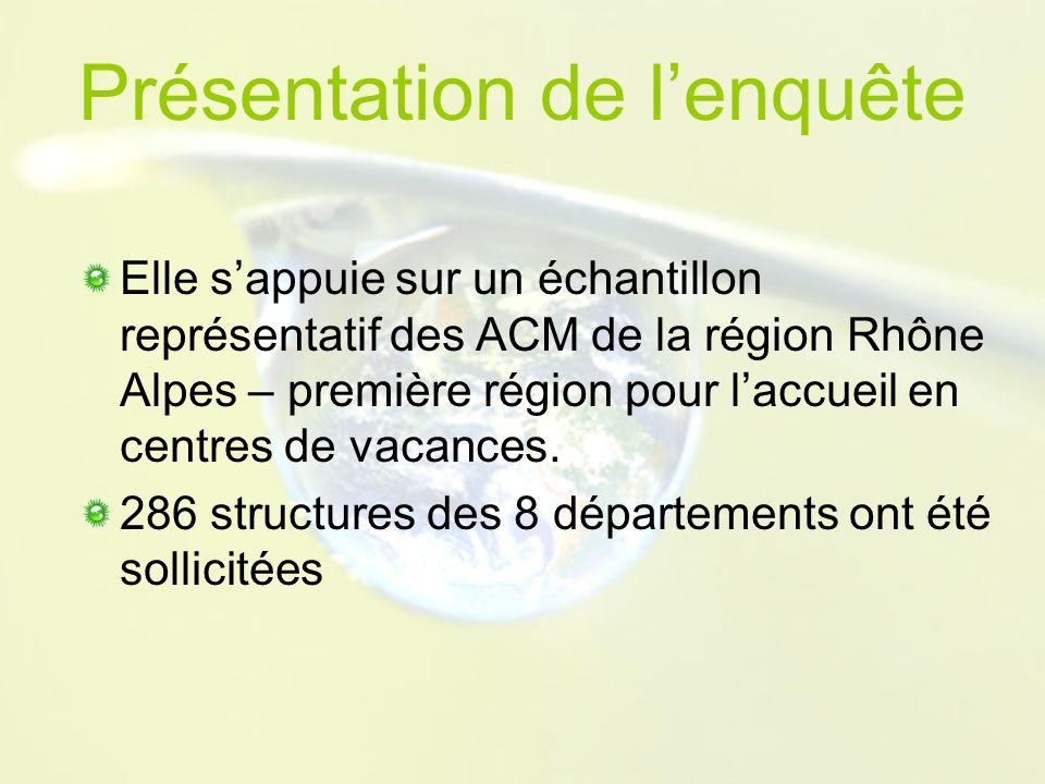 Elle sappuie sur un échantillon représentatif des ACM de la région Rhône Alpes – première région pour laccueil en centres de vacances.