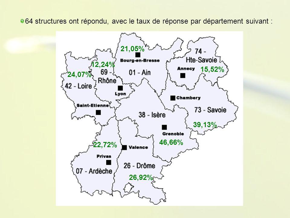 64 structures ont répondu, avec le taux de réponse par département suivant : 22,72% 26,92% 46,66% 24,07% 12,24% 39,13% 15,52% 21,05%