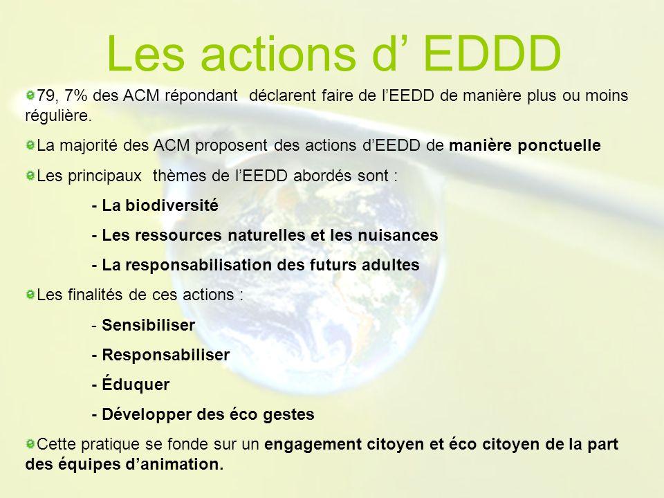Les actions d EDDD 79, 7% des ACM répondant déclarent faire de lEEDD de manière plus ou moins régulière.