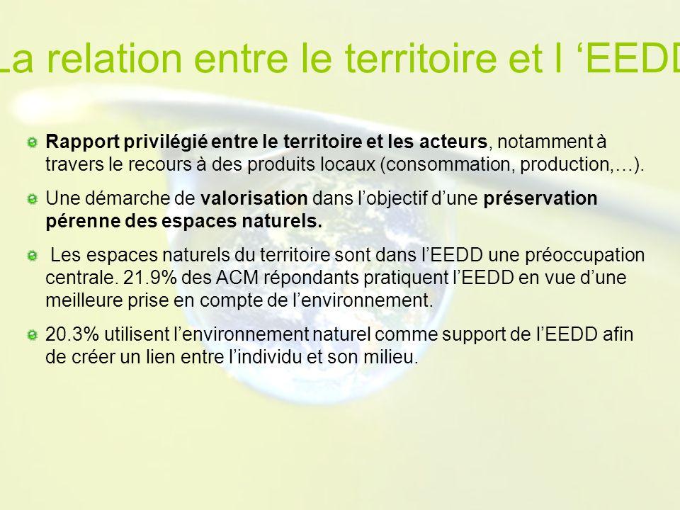 La relation entre le territoire et l EEDD Rapport privilégié entre le territoire et les acteurs, notamment à travers le recours à des produits locaux (consommation, production,…).