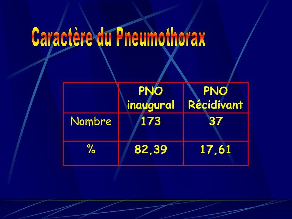 PNO inaugural PNO Récidivant Nombre17337 %82,3917,61