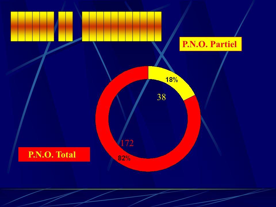 P.N.O. Partiel P.N.O. Total 172 38