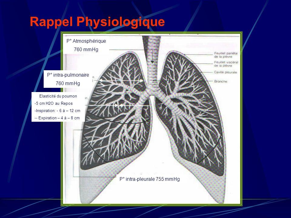 Rappel Physiologique P° Atmosphérique 760 mmHg P° intra-pulmonaire 760 mmHg Elasticité du poumon -5 cm H2O au Repos -Inspiration: - 6 à – 12 cm -- Exp