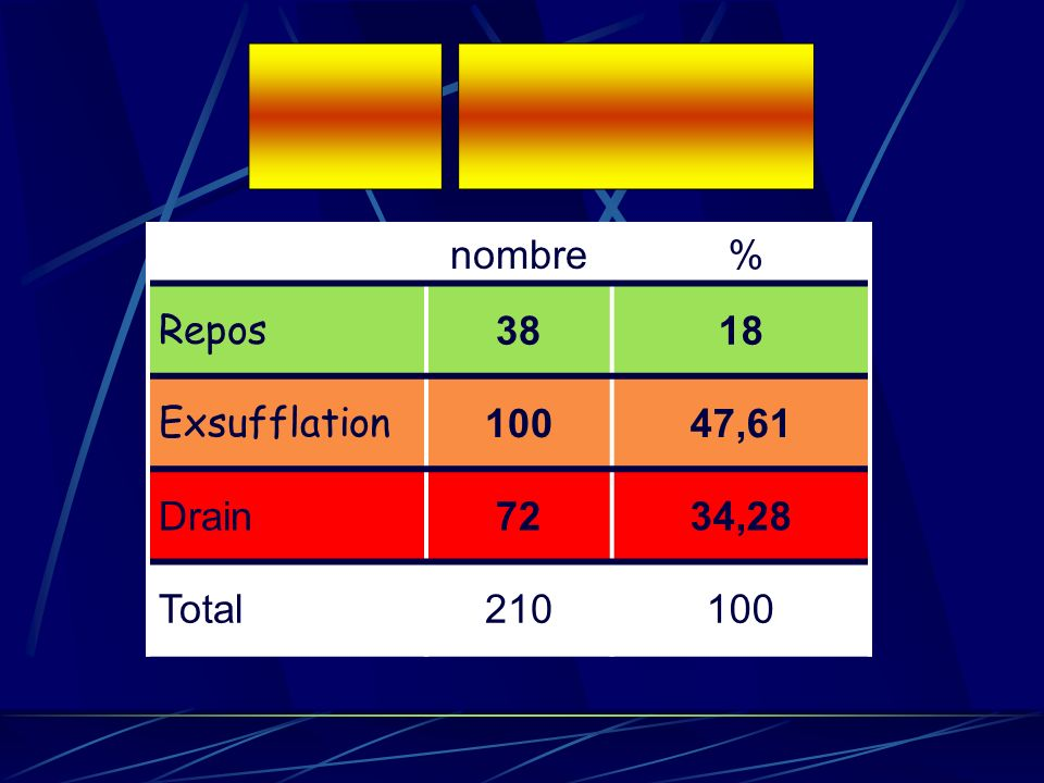 nombre % Repos 3818 Exsufflation 10047,61 Drain7234,28 Total210100