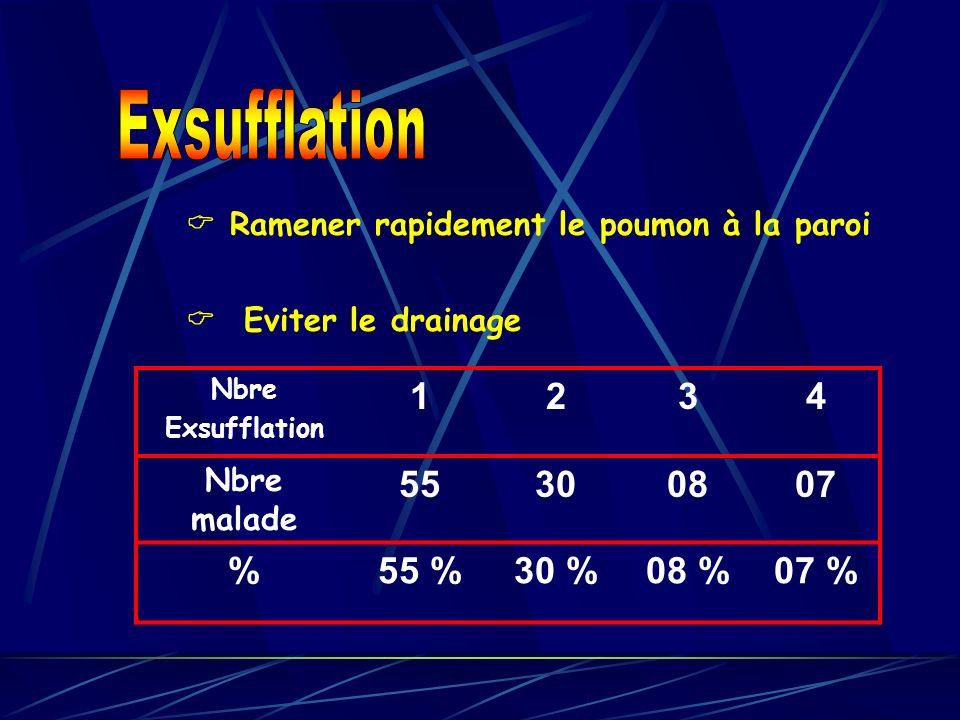 Ramener rapidement le poumon à la paroi Nbre Exsufflation 1234 Nbre malade 55300807 %55 %30 %08 %07 % Eviter le drainage
