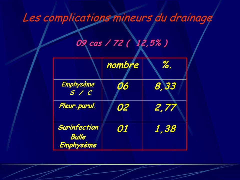 09 cas / 72 ( 12,5% ) 09 cas / 72 ( 12,5% ) nombre %. Emphysème S / C 068,33 Pleur.purul. 022,77 Surinfection Bulle Emphysème 011,38 Les complications