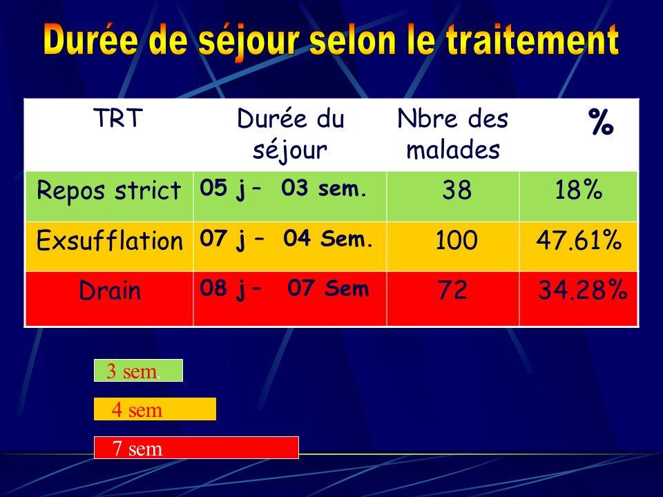 TRTDurée du séjour Nbre des malades % Repos strict 05 j – 03 sem. 3818% Exsufflation 07 j – 04 Sem. 10047.61% Drain 08 j – 07 Sem 72 34.28% 3 sem. 4 s
