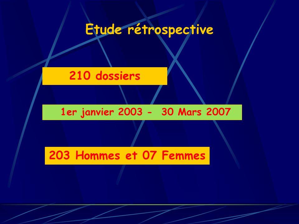 Etude rétrospective 210 dossiers 1er janvier 2003 - 30 Mars 2007 203 Hommes et 07 Femmes