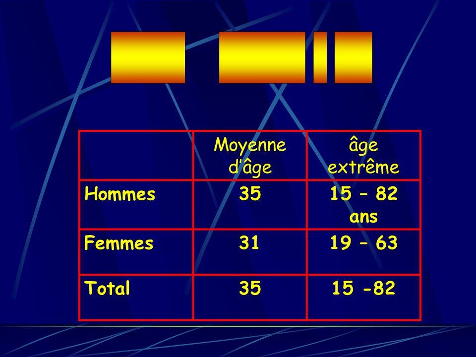 Moyenne dâge âge extrême Hommes3515 – 82 ans Femmes3119 – 63 Total3515 -82