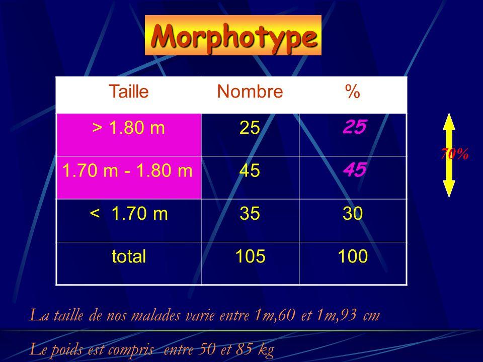 TailleNombre% > 1.80 m25 1.70 m - 1.80 m45 < 1.70 m3530 total105100 Morphotype La taille de nos malades varie entre 1m,60 et 1m,93 cm Le poids est com