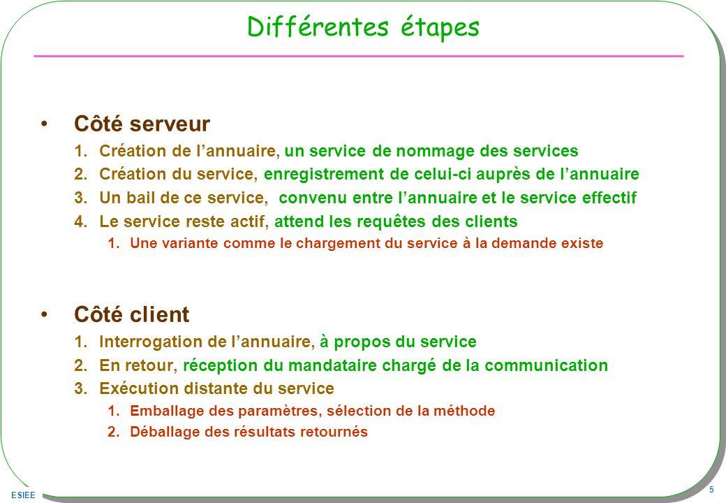 ESIEE 5 Différentes étapes Côté serveur 1.Création de lannuaire, un service de nommage des services 2.Création du service, enregistrement de celui-ci