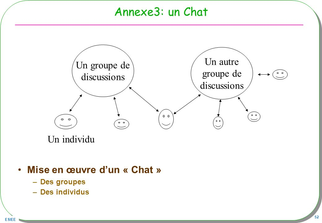 ESIEE 52 Annexe3: un Chat Mise en œuvre dun « Chat » –Des groupes –Des individus Un groupe de discussions Un autre groupe de discussions Un individu