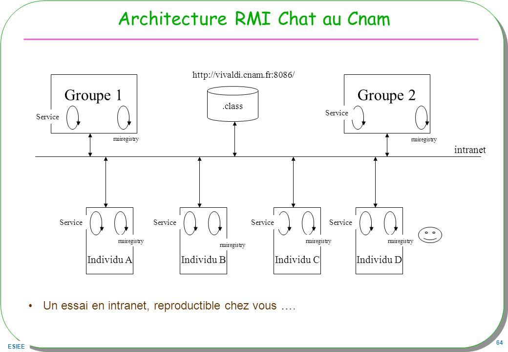 ESIEE 64 Architecture RMI Chat au Cnam Un essai en intranet, reproductible chez vous …. Groupe 1Groupe 2.class http://vivaldi.cnam.fr:8086/ rmiregistr