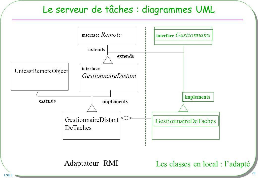 ESIEE 70 Le serveur de tâches : diagrammes UML GestionnaireDeTaches Les classes en local : ladapté UnicastRemoteObject Adaptateur RMI extends Gestionn