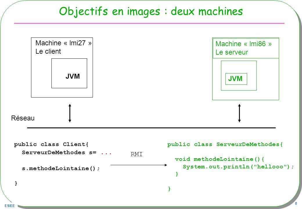 ESIEE 8 Objectifs en images : deux machines JVM Machine « lmi27 » Le client JVM Machine « lmi86 » Le serveur Réseau public class Client{ ServeurDeMeth
