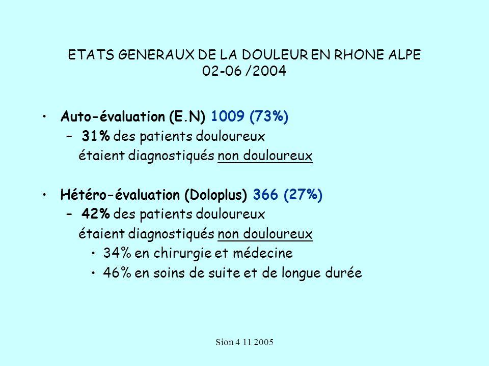 Sion 4 11 2005 ETATS GENERAUX DE LA DOULEUR EN RHONE ALPE 02-06 /2004 Auto-évaluation (E.N) 1009 (73%) –31% des patients douloureux étaient diagnostiqués non douloureux Hétéro-évaluation (Doloplus) 366 (27%) –42% des patients douloureux étaient diagnostiqués non douloureux 34% en chirurgie et médecine 46% en soins de suite et de longue durée