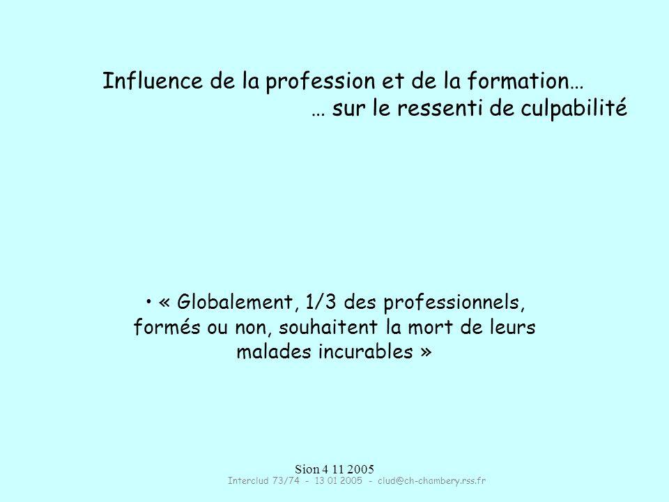 Sion 4 11 2005 Influence de la profession et de la formation… … sur le ressenti de culpabilité « Globalement, 1/3 des professionnels, formés ou non, souhaitent la mort de leurs malades incurables » Interclud 73/74 - 13 01 2005 - clud@ch-chambery.rss.fr