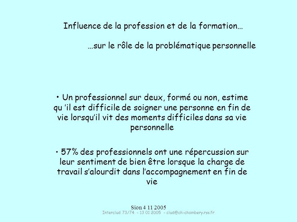 Sion 4 11 2005 Influence de la profession et de la formation… …sur le rôle de la problématique personnelle Un professionnel sur deux, formé ou non, estime qu il est difficile de soigner une personne en fin de vie lorsquil vit des moments difficiles dans sa vie personnelle 57% des professionnels ont une répercussion sur leur sentiment de bien être lorsque la charge de travail salourdit dans laccompagnement en fin de vie Interclud 73/74 - 13 01 2005 - clud@ch-chambery.rss.fr