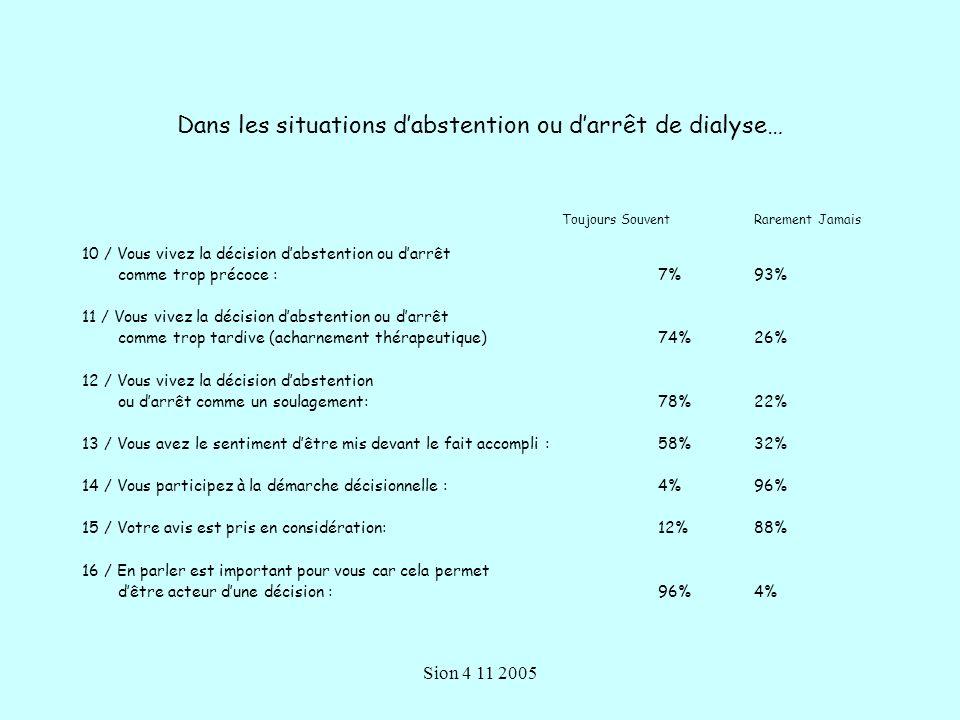 Sion 4 11 2005 Dans les situations dabstention ou darrêt de dialyse… Toujours Souvent Rarement Jamais 10 / Vous vivez la décision dabstention ou darrêt comme trop précoce : 7%93% 11 / Vous vivez la décision dabstention ou darrêt comme trop tardive (acharnement thérapeutique) 74%26% 12 / Vous vivez la décision dabstention ou darrêt comme un soulagement:78%22% 13 / Vous avez le sentiment dêtre mis devant le fait accompli :58%32% 14 / Vous participez à la démarche décisionnelle :4%96% 15 / Votre avis est pris en considération:12%88% 16 / En parler est important pour vous car cela permet dêtre acteur dune décision : 96%4%
