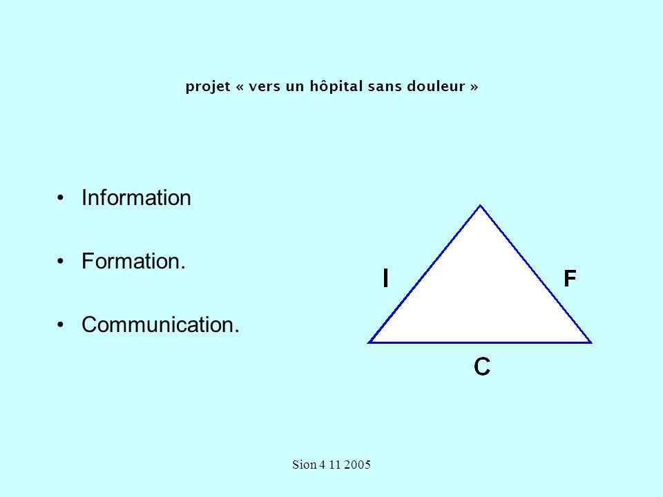 Sion 4 11 2005 « Résistance ?» ou « manque de réceptivité à une idée nouvelle ?» « Utilité » du changement.