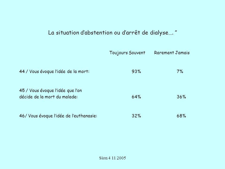 Sion 4 11 2005 La situation dabstention ou darrêt de dialyse….
