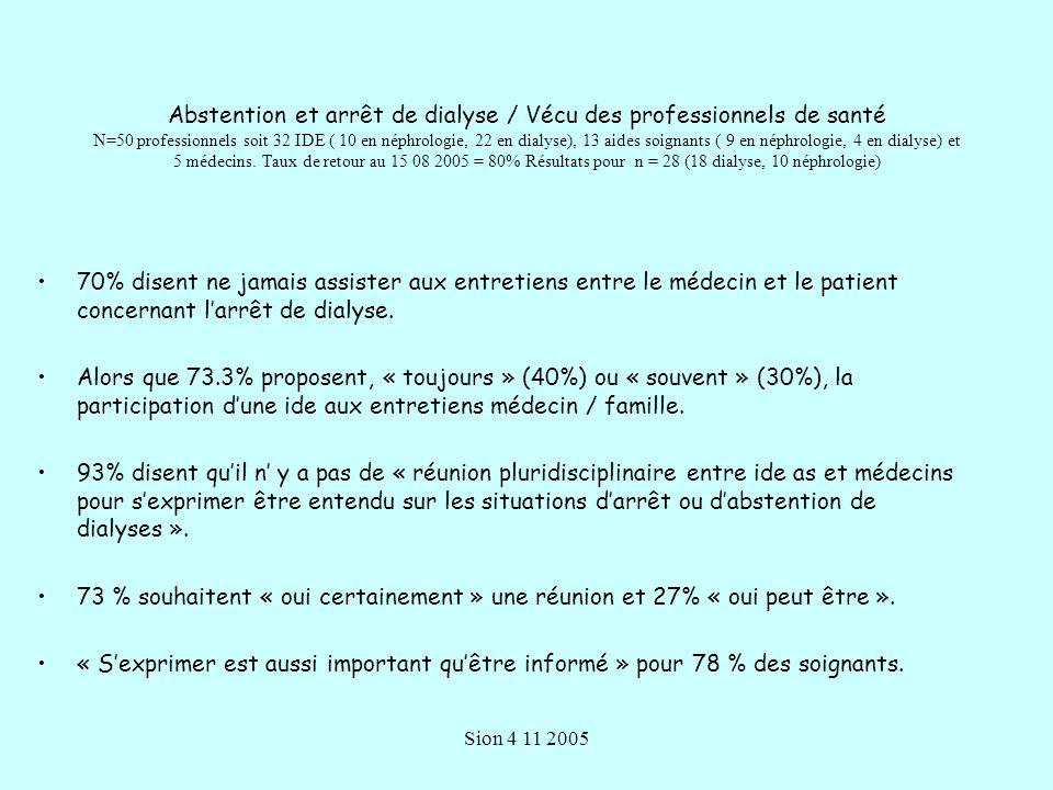 Sion 4 11 2005 Abstention et arrêt de dialyse / Vécu des professionnels de santé N=50 professionnels soit 32 IDE ( 10 en néphrologie, 22 en dialyse), 13 aides soignants ( 9 en néphrologie, 4 en dialyse) et 5 médecins.