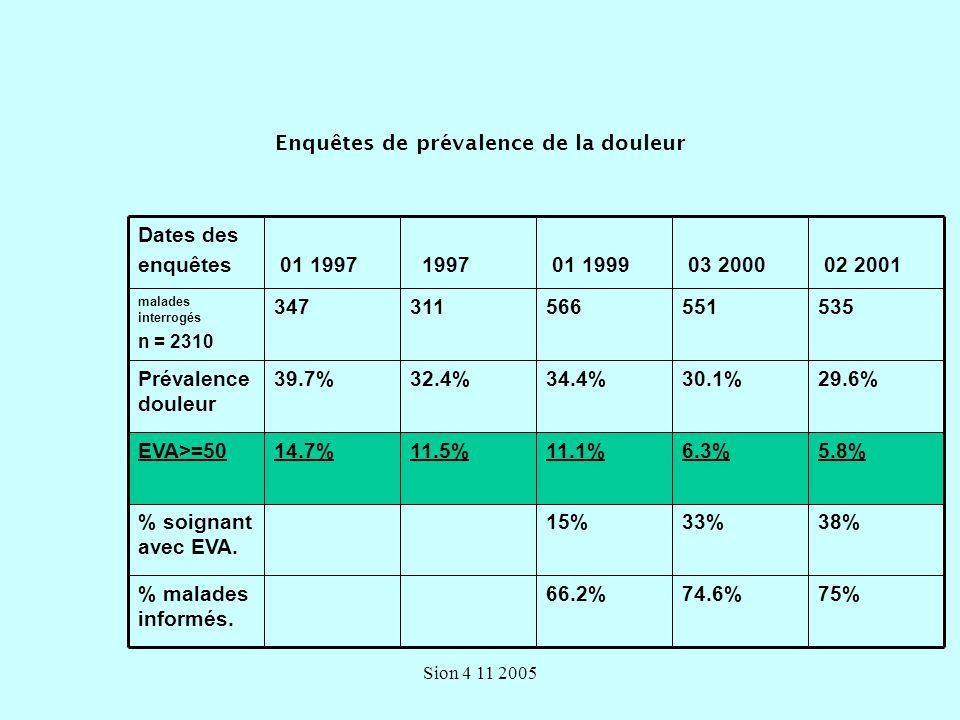 Sion 4 11 2005 Enquêtes de prévalence de la douleur 75%74.6%66.2% malades informés.
