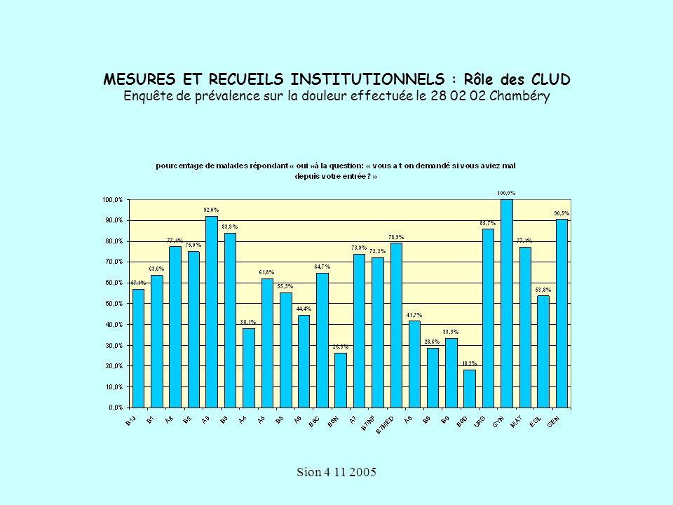 Sion 4 11 2005 population et méthode Population ciblée –AS – IDE : 400 & Médecins : 95 331 professionnels ont répondu –110 AS / 166 IDE / 55 Md 283 femmes / 48 hommes Chirurgie 19% / Médecine 52% / SSR 21% / Urgences 8 % Formation: 31 % des AS/IDE contre 11% des médecins Taux de réponse: AS-IDE 69% / Md 58%
