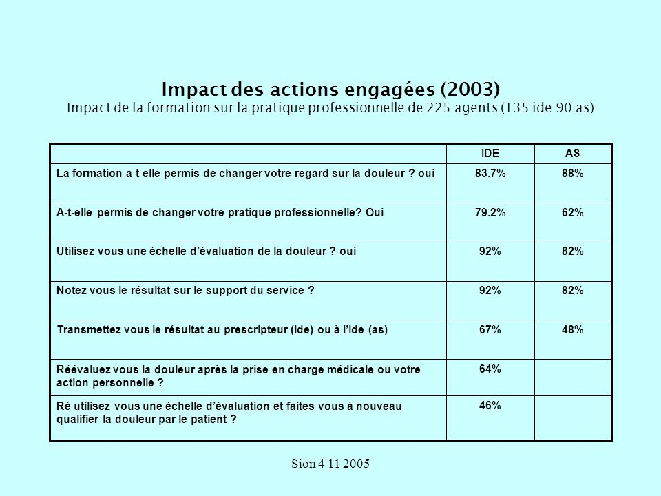 Sion 4 11 2005 Impact des actions engagées (2003) Impact de la formation sur la pratique professionnelle de 225 agents (135 ide 90 as) 46%Ré utilisez vous une échelle dévaluation et faites vous à nouveau qualifier la douleur par le patient .