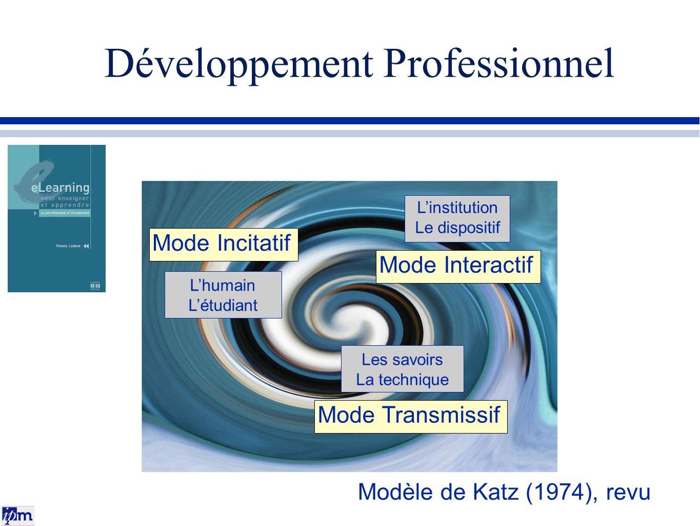 Développement Professionnel Les savoirs La technique Lhumain Létudiant Linstitution Le dispositif Modèle de Katz (1974), revu Mode Transmissif Mode In