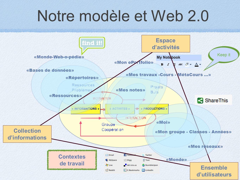 Notre modèle et Web 2.0 «Répertoires» «Bases de données» «Monde-Web-o-pédie» «Ressources» «Mes notes» «Mon ePortfolio» «Mes travaux -Cours - MétaCours...» Collection dinformations Ensemble dutilisateurs Espace dactivités Contextes de travail «Moi» «Mes réseaux» «Mon groupe - Classes - Années» «Monde» Keep it