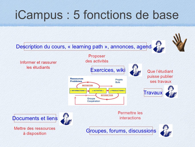 iCampus : 5 fonctions de base Mettre des ressources à disposition Informer et rassurer les étudiants Proposer des activités Que létudiant puisse publi