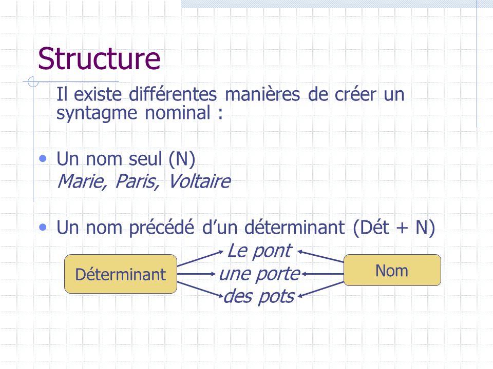 Structure Déterminant, nom et adjectif, antéposé ou postposé : Une petite souris Une souris blanche Une petite souris blanche détnomadj dét adj nom