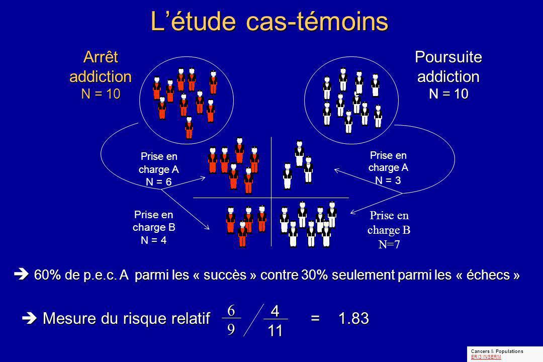 Létude cas-témoins 60% de p.e.c.