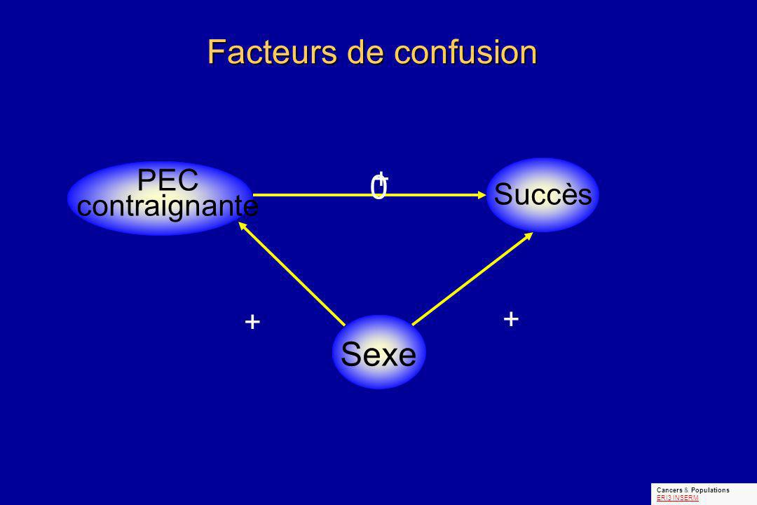 Facteurs de confusion PEC contraignante Succès Sexe + + + 0 Cancers & Populations ERI3 INSERM