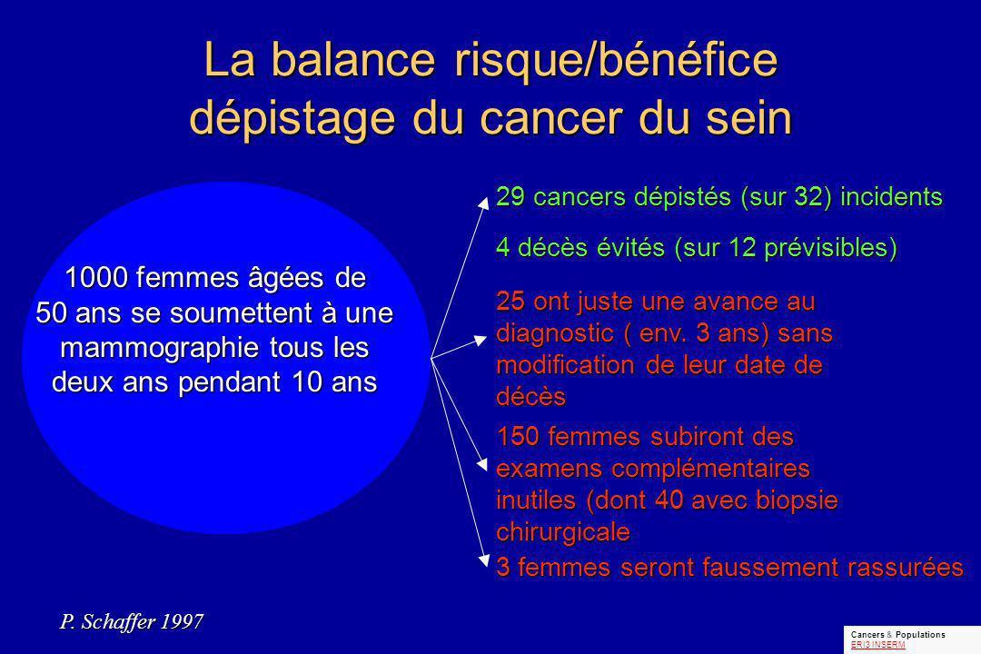 La balance risque/bénéfice dépistage du cancer du sein 1000 femmes âgées de 50 ans se soumettent à une mammographie tous les deux ans pendant 10 ans 29 cancers dépistés (sur 32) incidents 4 décès évités (sur 12 prévisibles) 150 femmes subiront des examens complémentaires inutiles (dont 40 avec biopsie chirurgicale 25 ont juste une avance au diagnostic ( env.