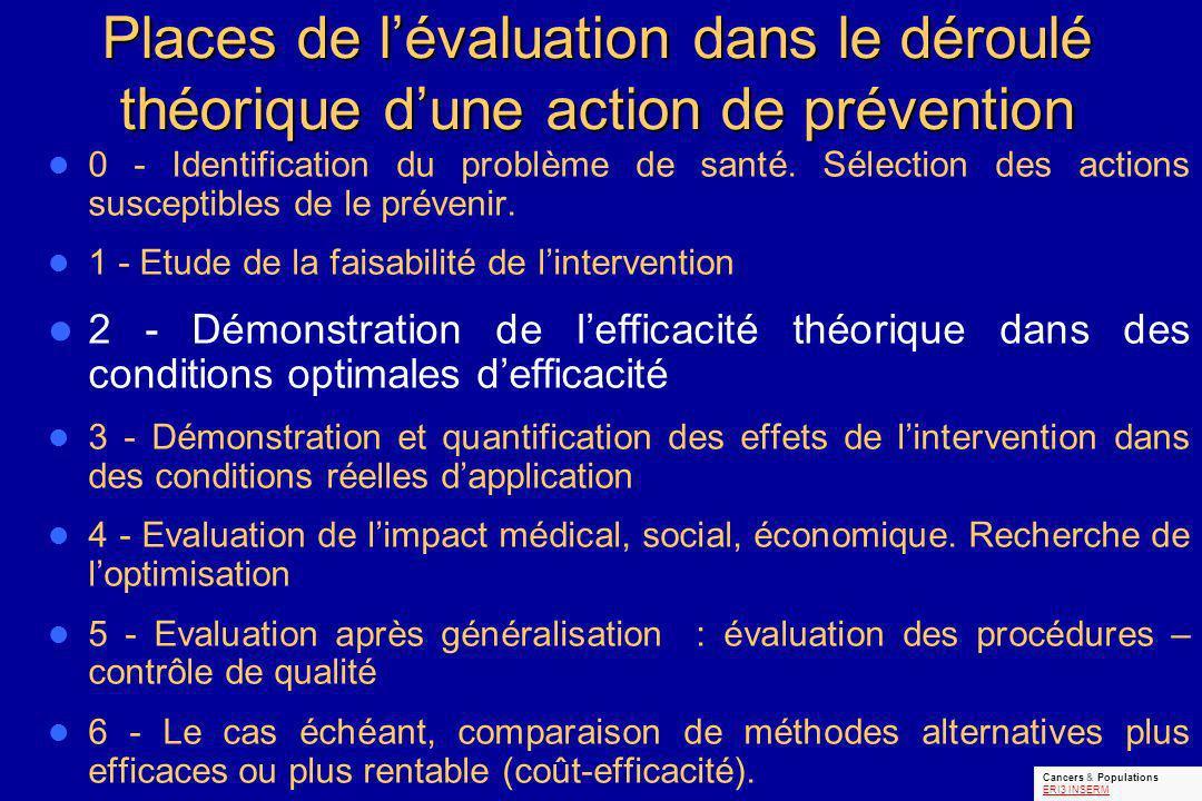 Places de lévaluation dans le déroulé théorique dune action de prévention 0 - Identification du problème de santé. Sélection des actions susceptibles