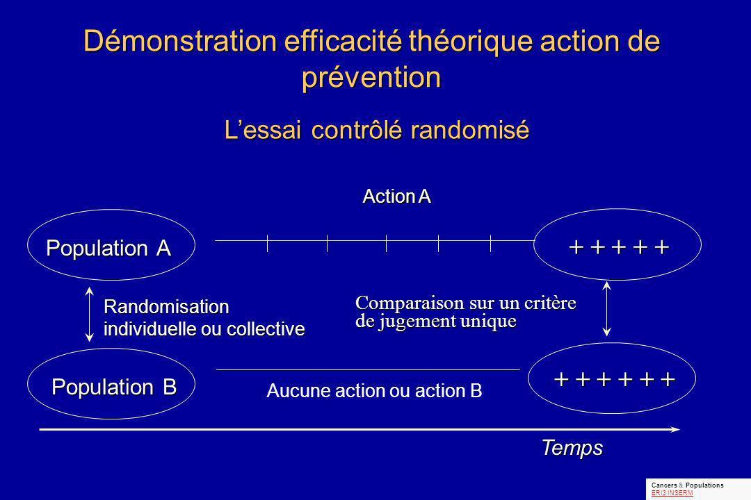 Démonstration efficacité théorique action de prévention Limites de lessai contrôlé randomisé - Critère de jugement unique - Conditions de réalisation « expérimentales », éloignées de la réalité - Temps de réalisation long.