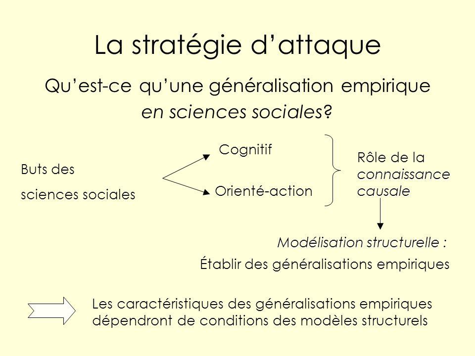 La stratégie dattaque Quest-ce quune généralisation empirique en sciences sociales? Buts des sciences sociales Cognitif Orienté-action connaissance ca